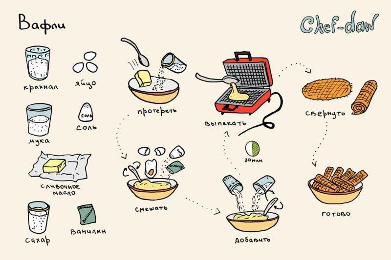 Простые кулинарные рецепты пошагово