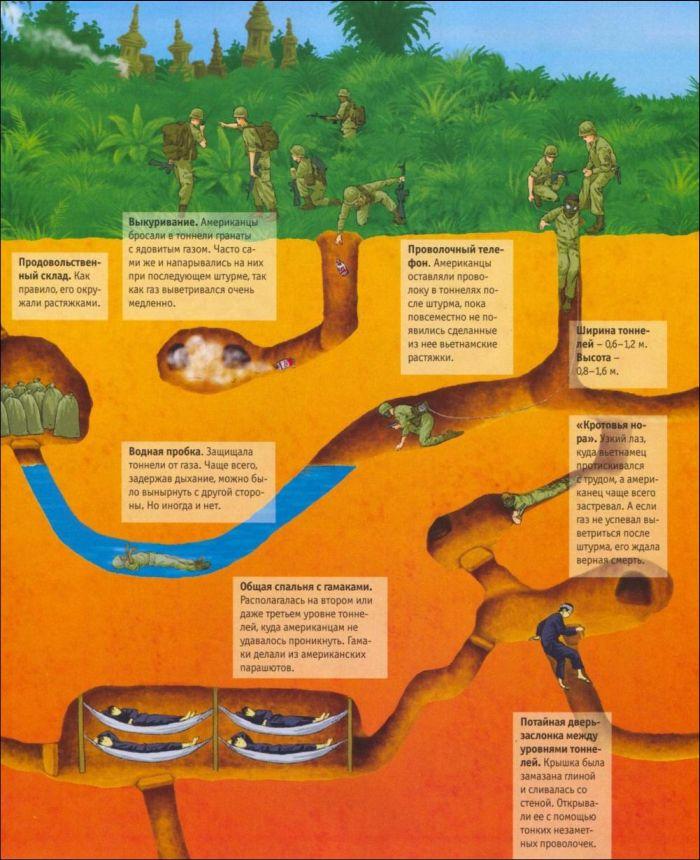 Подземное логово вьетнамских партизан (4 картинки)